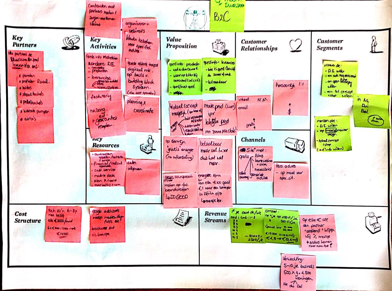 canvas ondernemingsplan Ondernemingsplan? Jaarplan? Zo doen succesvolle bedrijven het  canvas ondernemingsplan