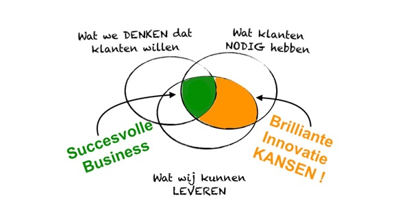 Briljante Innovatiekansen Model Prestazione Business Improvements
