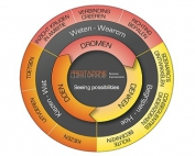 Dromen Denken Doen Model Prestazione Business Improvements